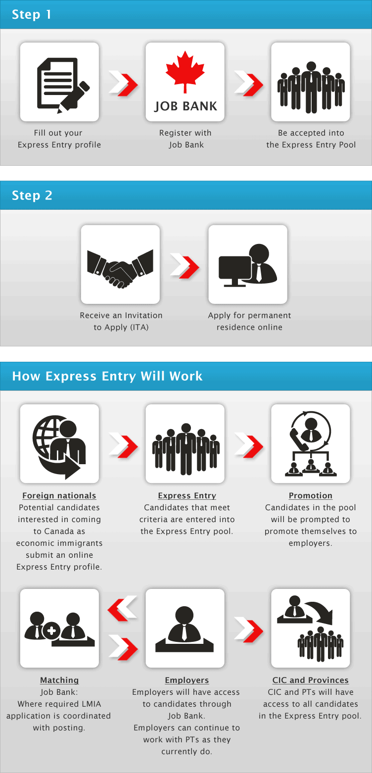 Two Step Application Process - Canadian Visa Expert